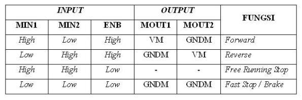 Tabel Kebenaran driver Motor DC